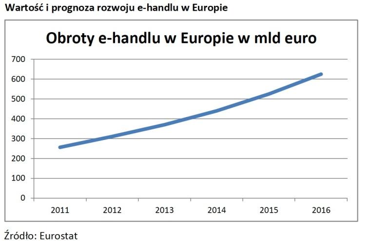 e-handel-europa
