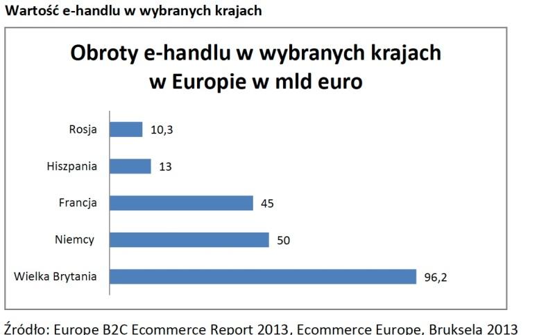 e-handel-wybrane-kraje