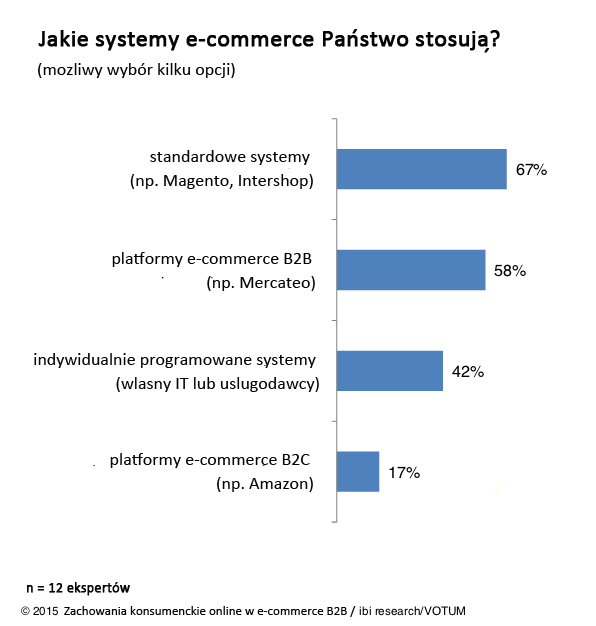 wykres-systemy-e-commerce-b2b