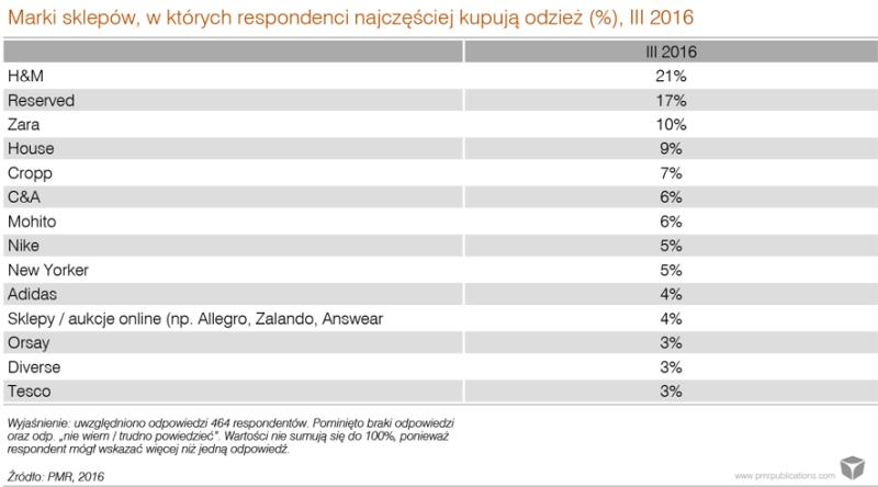 Najpopularniejsze Sieciówki W Polsce Fashionbusinesspl