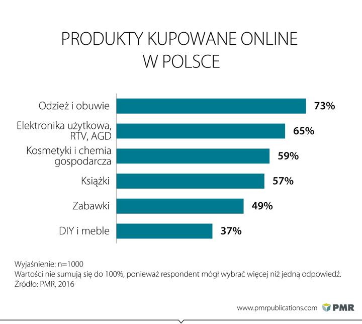 E-commerce to 3,5 proc. wartości handlu detalicznego w Polsce