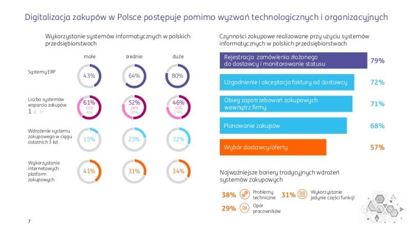 """źródło: raport Deloitte, Aleo """"Digitalizacja rynku B2B. Cyfrowe platformy zakupowe"""" (styczeń 2016)"""