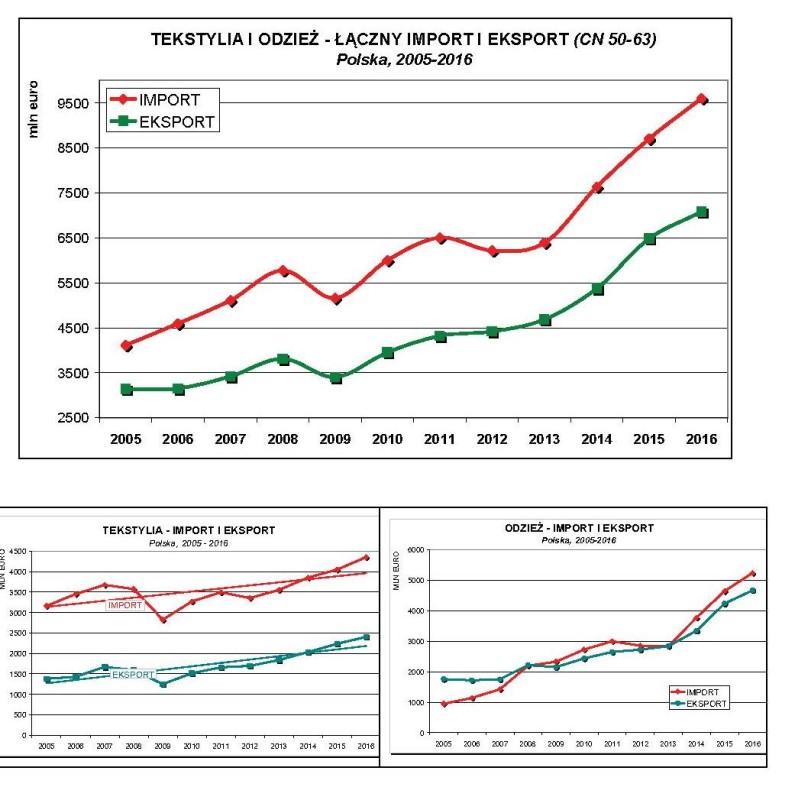 rynek mody w liczbach handel zagraniczny
