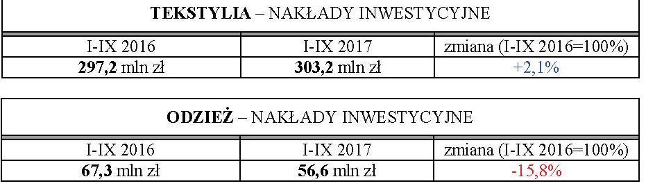 rynek mody w liczbach nakłady inwestycyjne