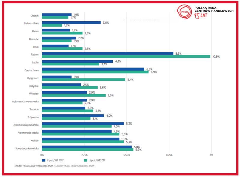PRCH_wskaźnik pustostanów na głównych rynkach handlowych w Polsce II poł. 2017 I poł. 2017