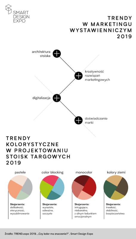 SmartDesignExpo_infografika_11-04-2019 MEDIA MARKETING