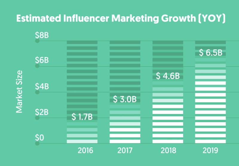 influencer-marketing-fashion-biznes