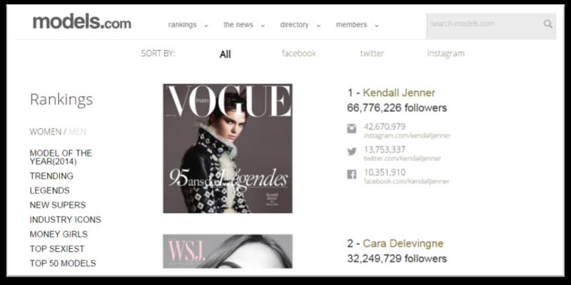 Ranking models.com