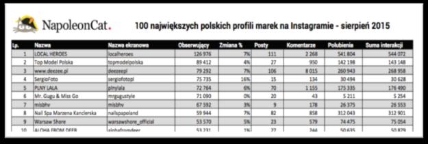 Ranking największych marek na Instagramie - Polska