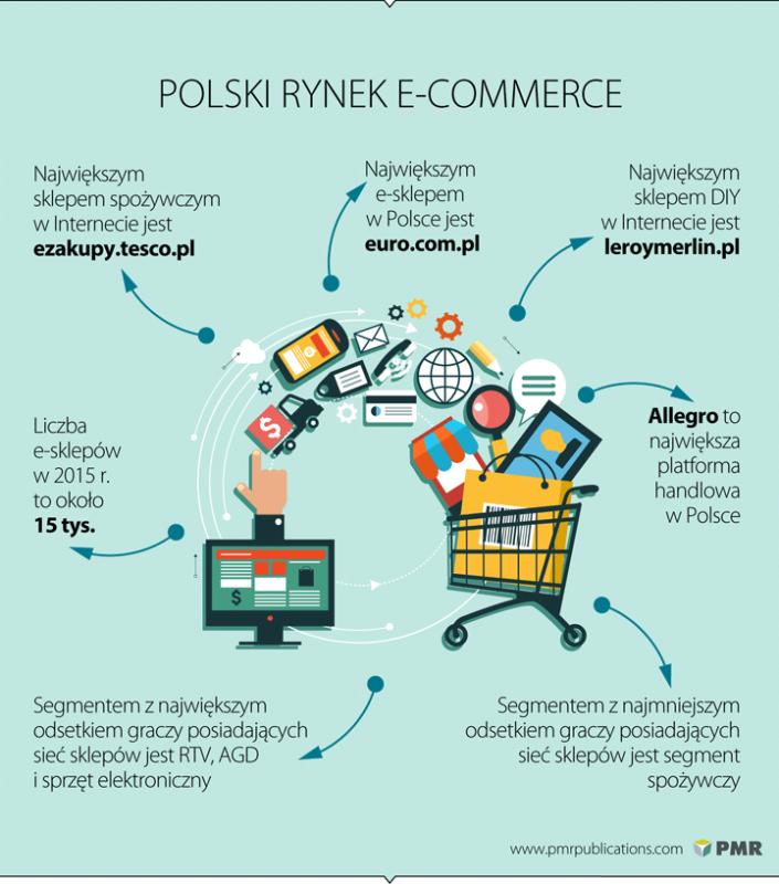 pmr_handel_internetowy_w_polsce_2016_03