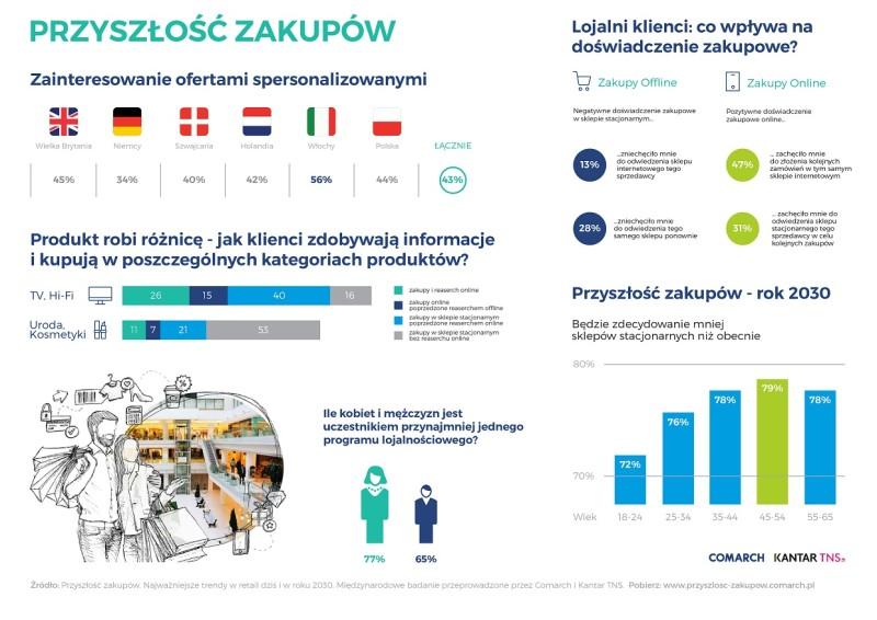 m_Przyszlosc_zakupow_infografika_ogolna_Comarch