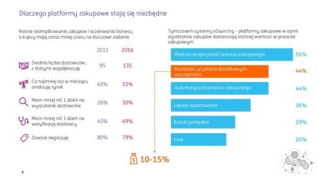 digitalizacja-rynku-b2b-prezentacja-raportu-aleo-i-deloitte-2017-8-1024
