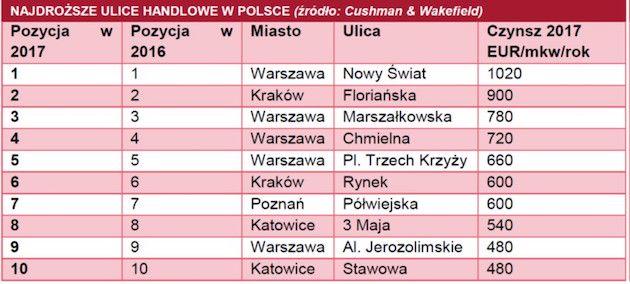 najdrozsze_ulice_handlowe_w_polsce