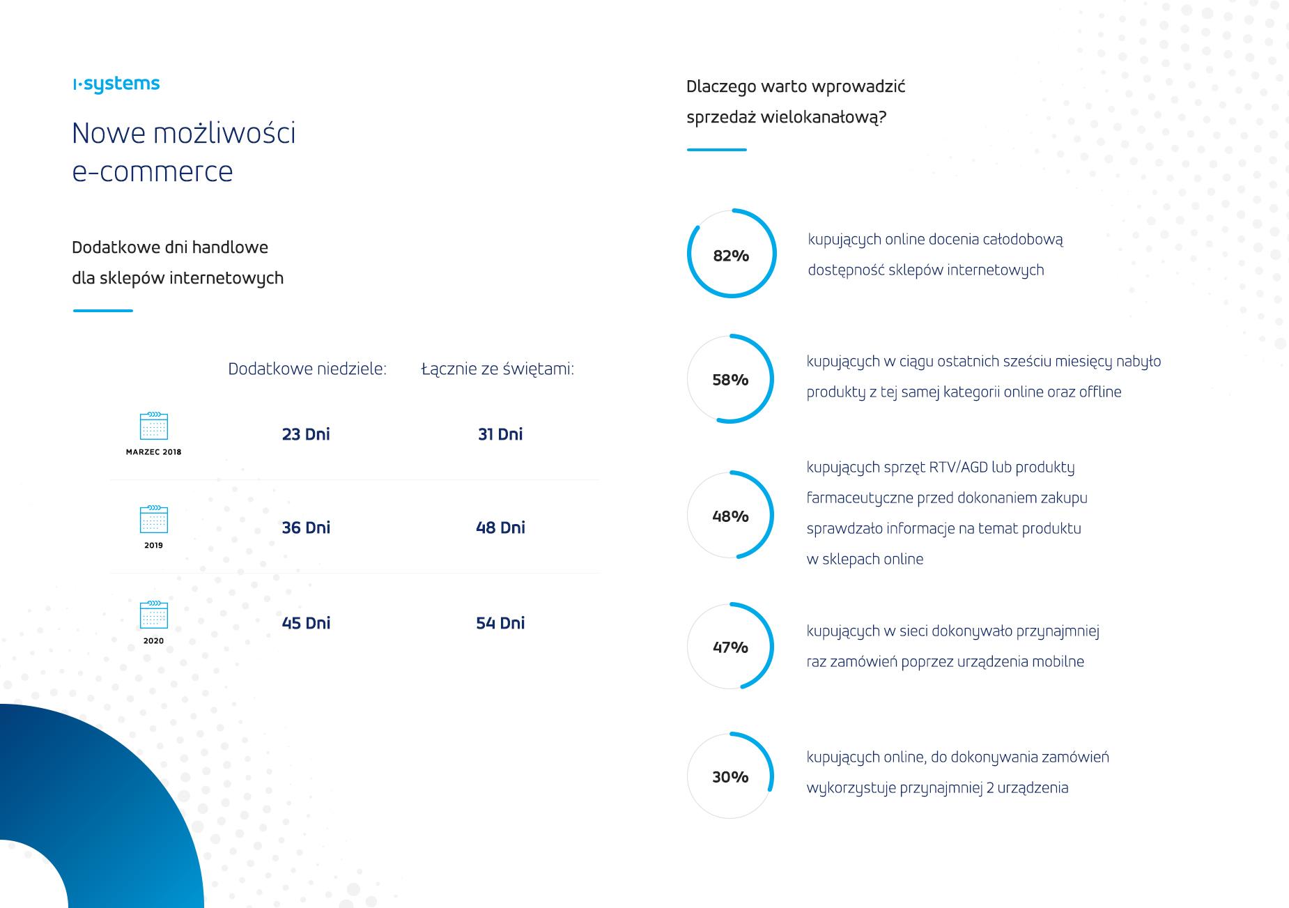 Infografika e-commerce