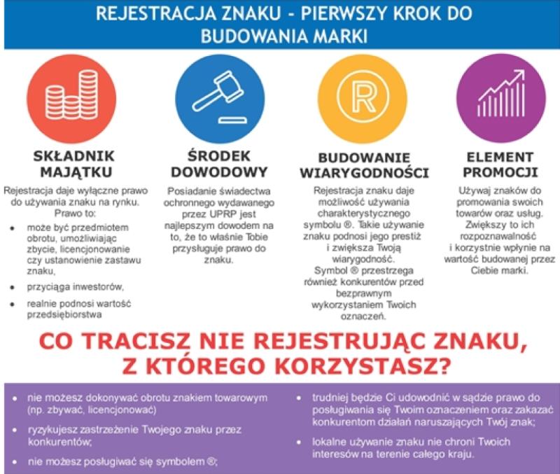 Źródło: https://www.uprp.pl/procedura-krajowa/Menu02,31,4,index,pl/