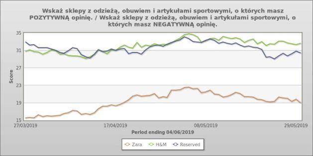 yougov-opinie-rynek-mody-w-polsce-marki-fashion-biznes