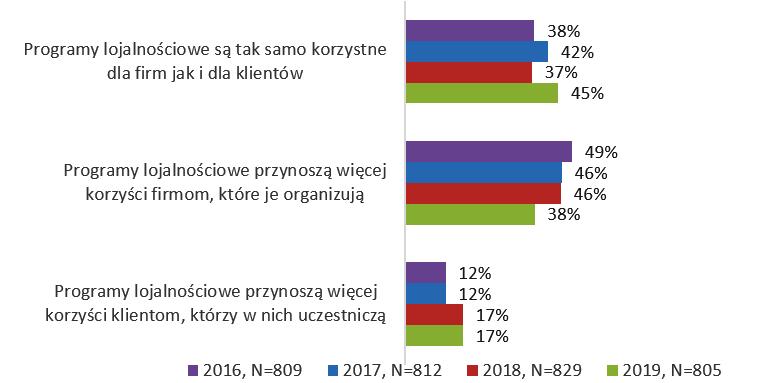 postrzeganie-korzysci-programy-lojalnosciowe-marketing-mody-fashionbusiness-pl